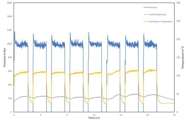 Eine Grafik zeigt die Testzyklen des durchgeführten Versuchs. Die effektive Laufzeit des Versuchs betrug 16 Stunden und 8 Stunden Einwirkzeit.